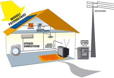 Impianto fotovoltaico e pannelli solari 38
